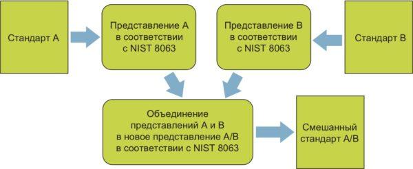 Предполагаемая схема образования смешанного стандарта. Примитивы и элементы, определенные в черновой версии рекомендаций NIST 8063, могут быть извлечены из стандартов А и В, преобразованы в промежуточное представление и затем объединены в смешанный стандарт А/В