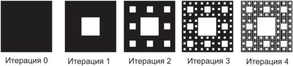 «Ковер» Серпинского