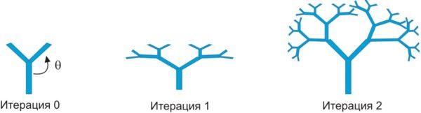 Построение фрактала «Дерево»