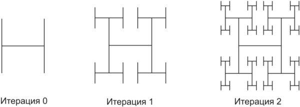 Фрактал «Н-Дерево»