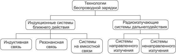 Классификация технологий беспроводной зарядки