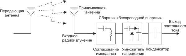 Система передачи энергии дальнего действия при помощи радиоизлучения