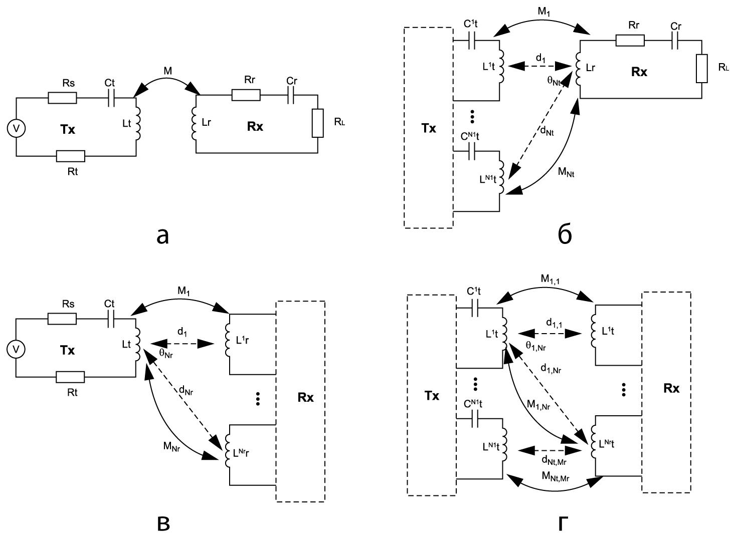 Схемы моделей передачи «точка–точка»: a) SISO; б) MISO; в) SIMO; г) MIMO