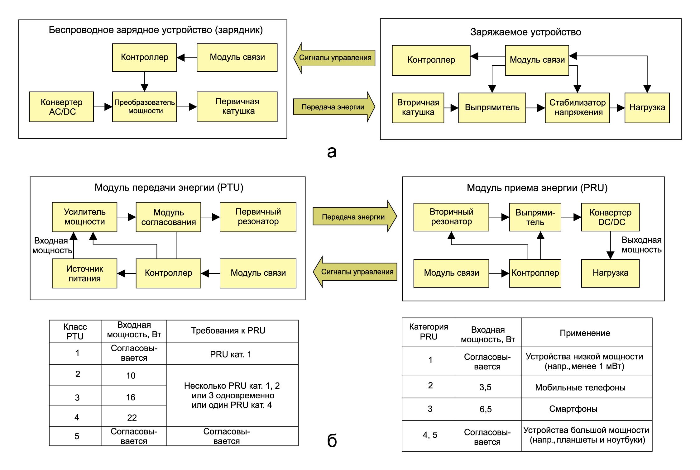 Рис. 9. Референсные модели протокола передачи беспроводной энергии ближнего радиуса действия: а (верхний) Qi-совместимая; б (нижний) A4WP-совместимая