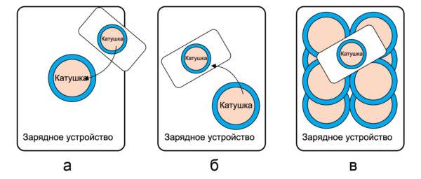 Модели беспроводных зарядных систем: а) направленное позиционирование (магнитное выравнивание); б) свободное позиционирование (перемещаемая катушка); в) свободное позиционирование (массив катушек)