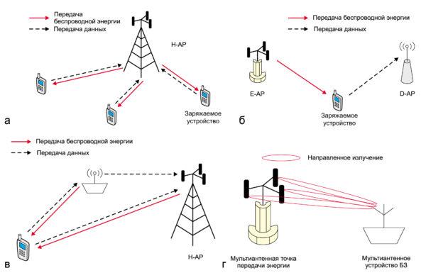 Референсные модели БЗ в беспроводных системах связи: а) с гибридной точкой доступа; б) с раздельными точками передачи энергии и данных; в) с ретранслятором и гибридной точкой доступа; г) с мультиантенной точкой передачи энергии