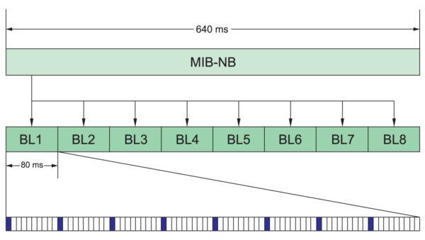 Передача информационных данных (MIB NB) в течение 640 мс TTI-интервала