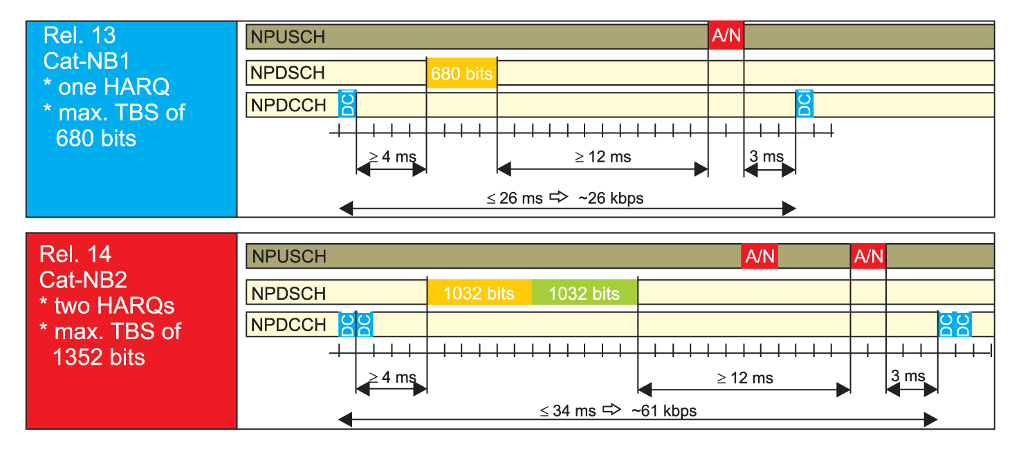 Структура посылок в каналах NPUSCH, NPDSCH, NPDCCH