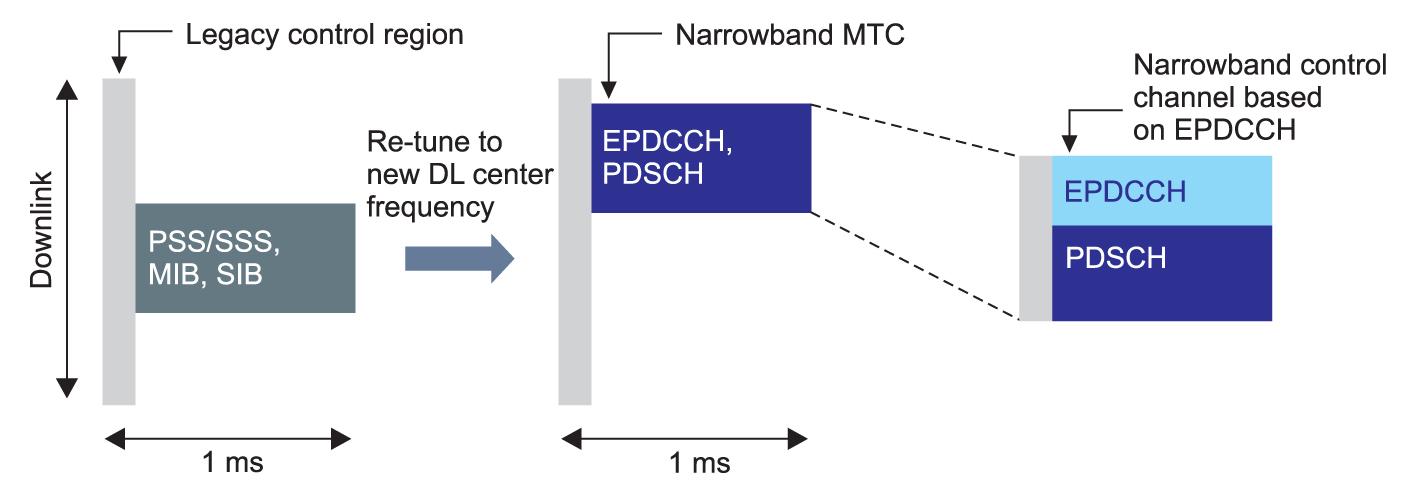 Схема процесса передачи данных по технологии eMTS при работе в стандартной сети LTE (Rel. 8)