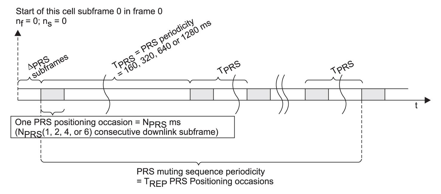 Структура PRS-посылки и битовая маска подавления сигналов «сильной ячейки»