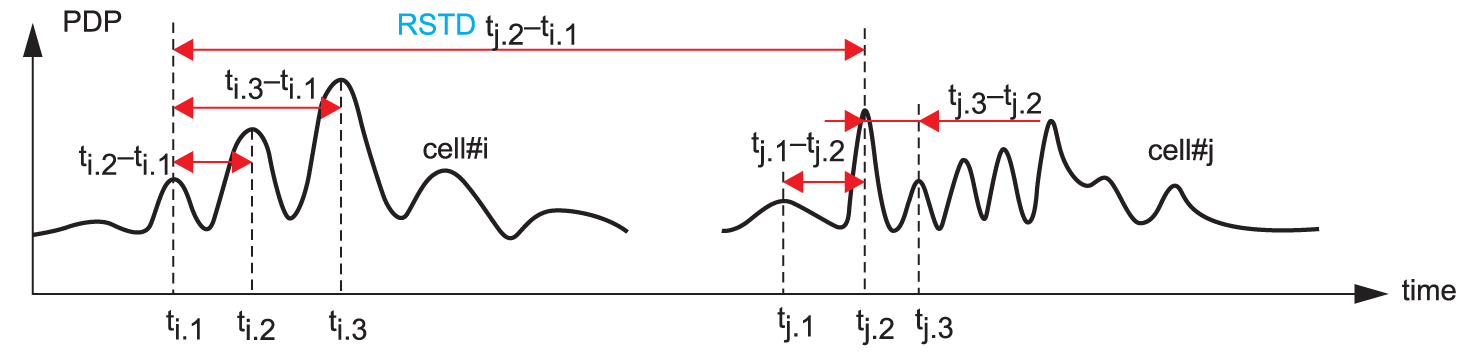 Маршрутизация сообщений об измеренных значениях RSTD