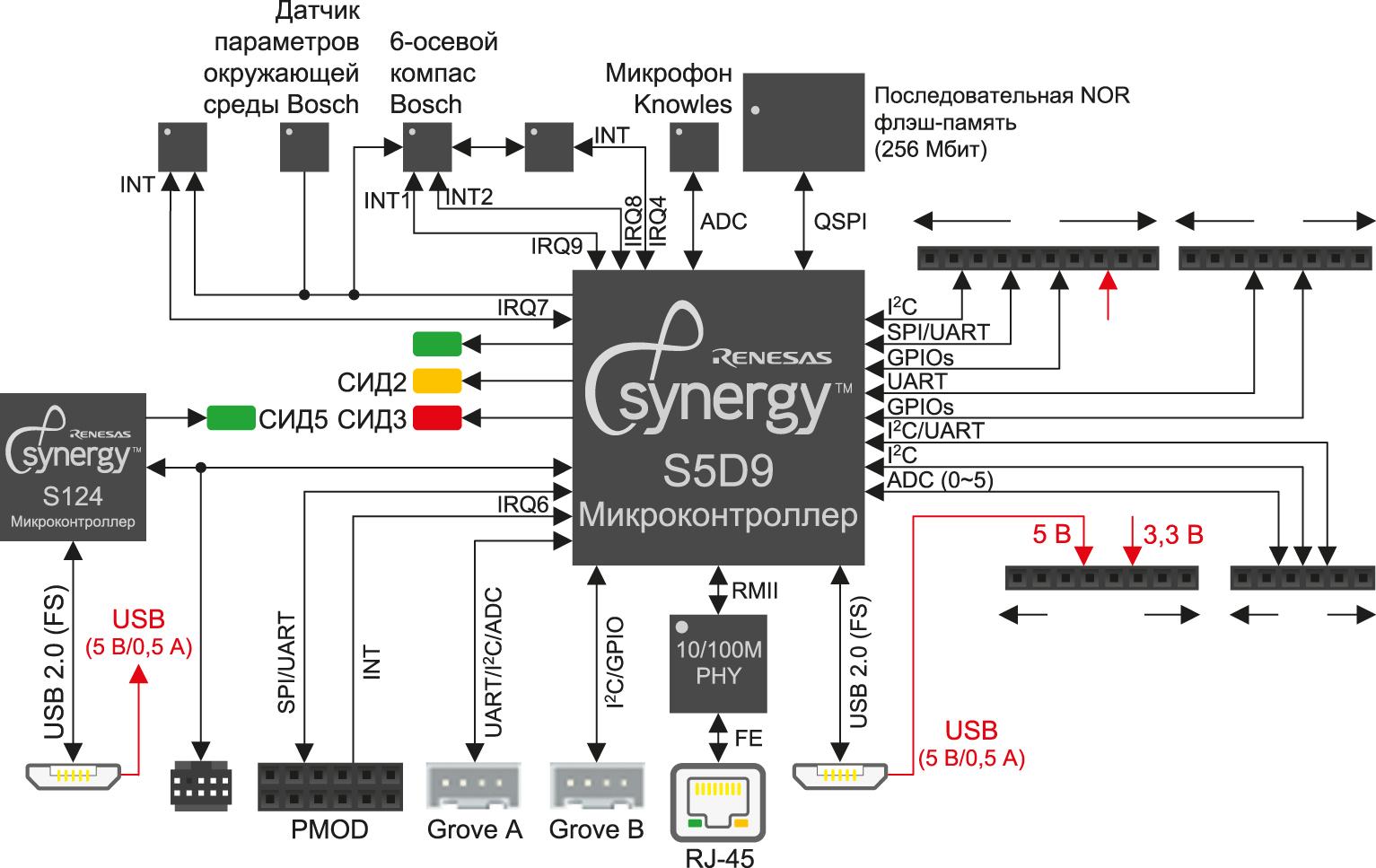 Блок-схема платы микроконтроллера с поддержкой периферийных компонентов