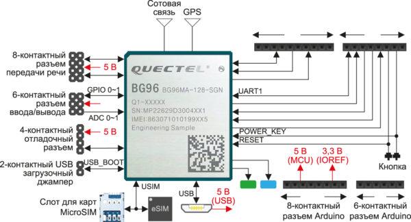 Подключения модуля BG96 к основным компонентам и интерфейсам, доступным для периферийных устройств