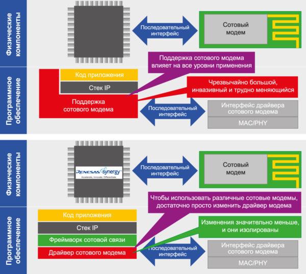 Преимущества использования фреймворка сотовой связи пакета SSP, предлагаемого компанией Renesas