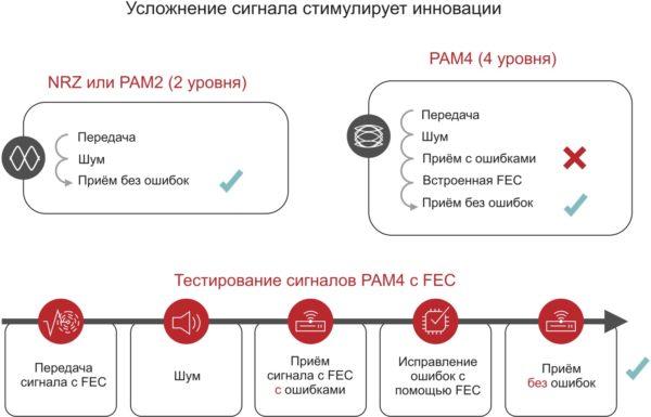 Исследование сигнала с FEC и без FEC