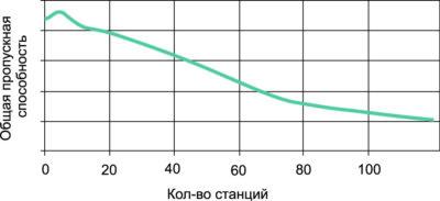 Зависимость средней пропускной способности сети Wi-Fi от количества активных станций