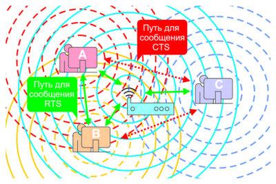 Без координации скрытый узел создает интерференцию и может провоцировать потерю пакета. Узлы А, В скрыты от С, и наоборот