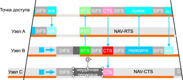 Использование координационной функции DCS с сообщениями RTS/CTS для предотвращения коллизий, вызванных активностью скрытых узлов