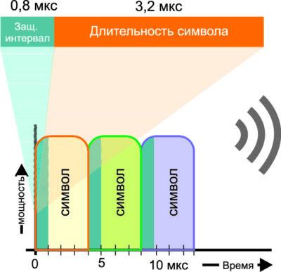 Использование более широких интервалов позволяет ослабить межсимвольную интерференцию при работе вне помещений, когда сигнал имеет множество путей прохождения