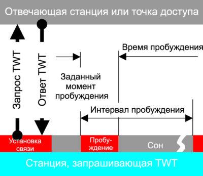 Использование TWT позволяет оптимизировать мощность потребления и снизить нагрузку на сеть