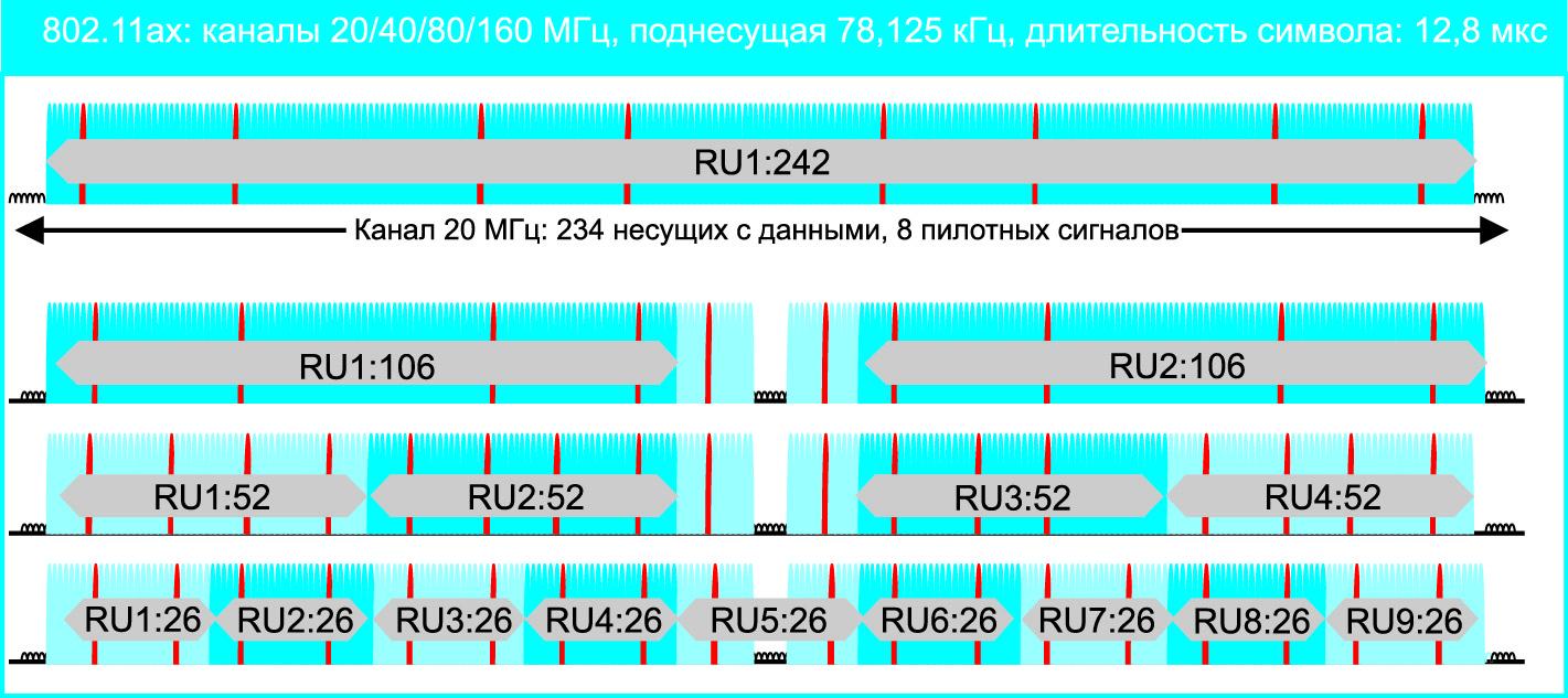 Отображение ресурсных блоков (RU) в частотном спектре Wi-Fi 6 (см. колонку «20 МГц» в табл. 2)