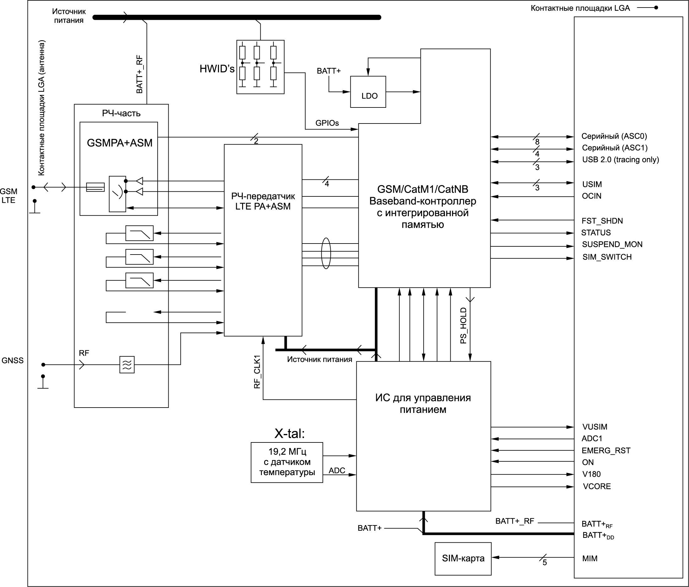 Структурная схема модуля EXS82