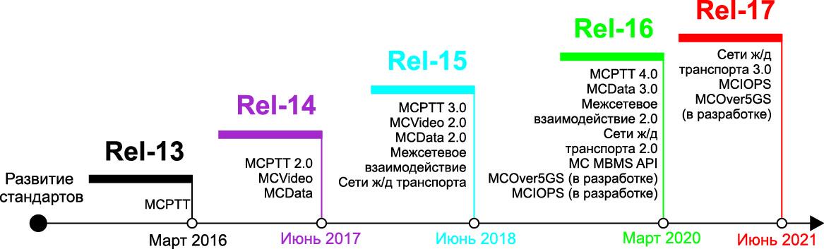 Эволюция стандартов для сетей LPWAN [5]