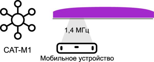 Технология широкополосного доступа eMTC: полоса 1,4 МГц и скорости передачи до 1 Мбит/с [7]