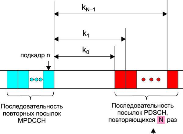Схема пересылки кадров по каналу PDSCH