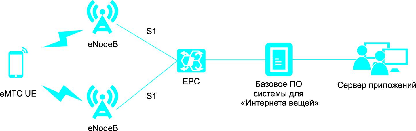 В сетях eMTC данные передаются между сотовыми базовыми станциями аналогично LTE Rel. 8/11 [10]