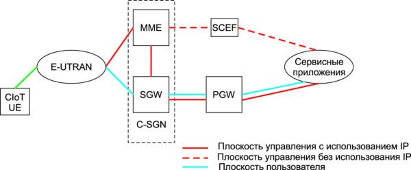Схема работы NB-IoT в сети LTE [11]