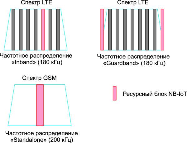 Варианты частотных диапазонов технологии NB-IoT в сетях LTE [15]