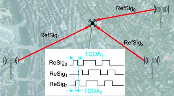 Схема работы NB2 в режиме позиционирования в сетях NB-IoT Rel. 14 [22]