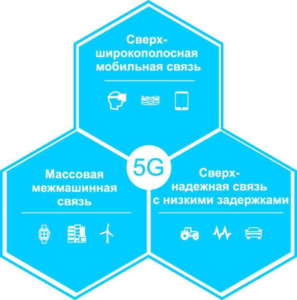 Три сценария оказания услуг мобильной связи