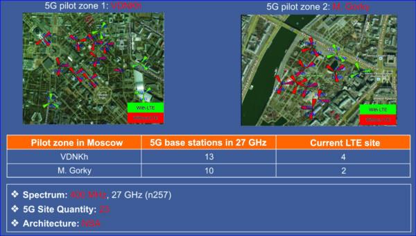 Тестовые зоны 5G от МТС (режим NSA, применены LTE FDD 1800 МГц из блока FR1 и mmWave в полосе n257)