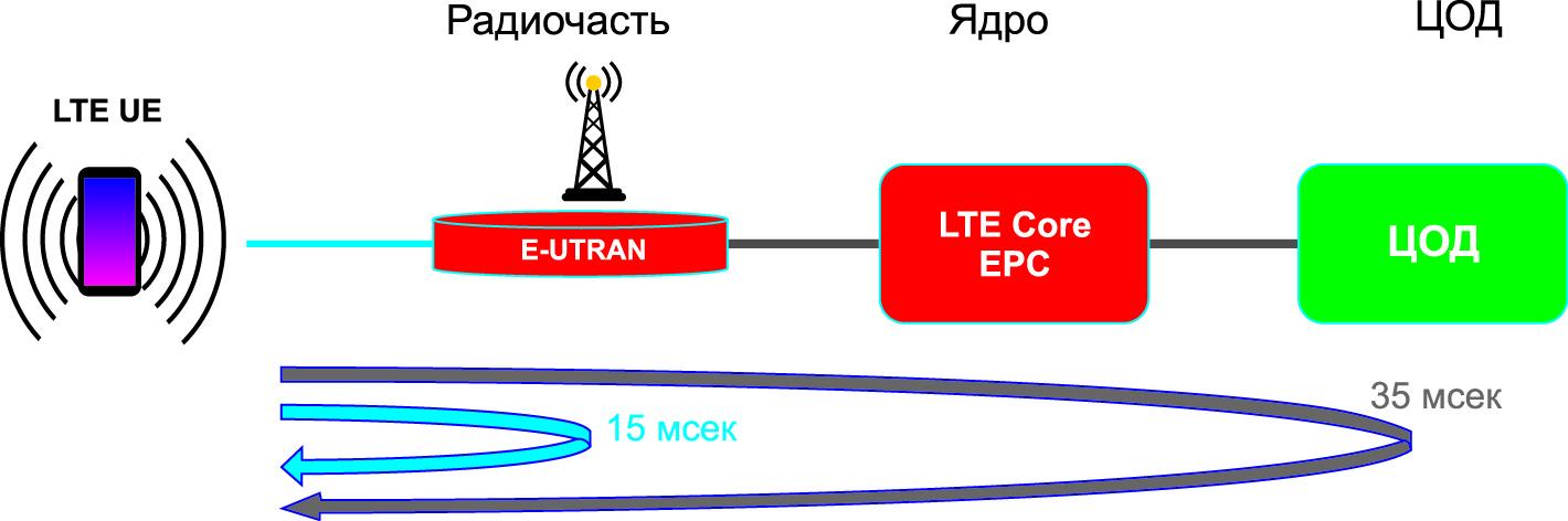 Задержки в сети 4G