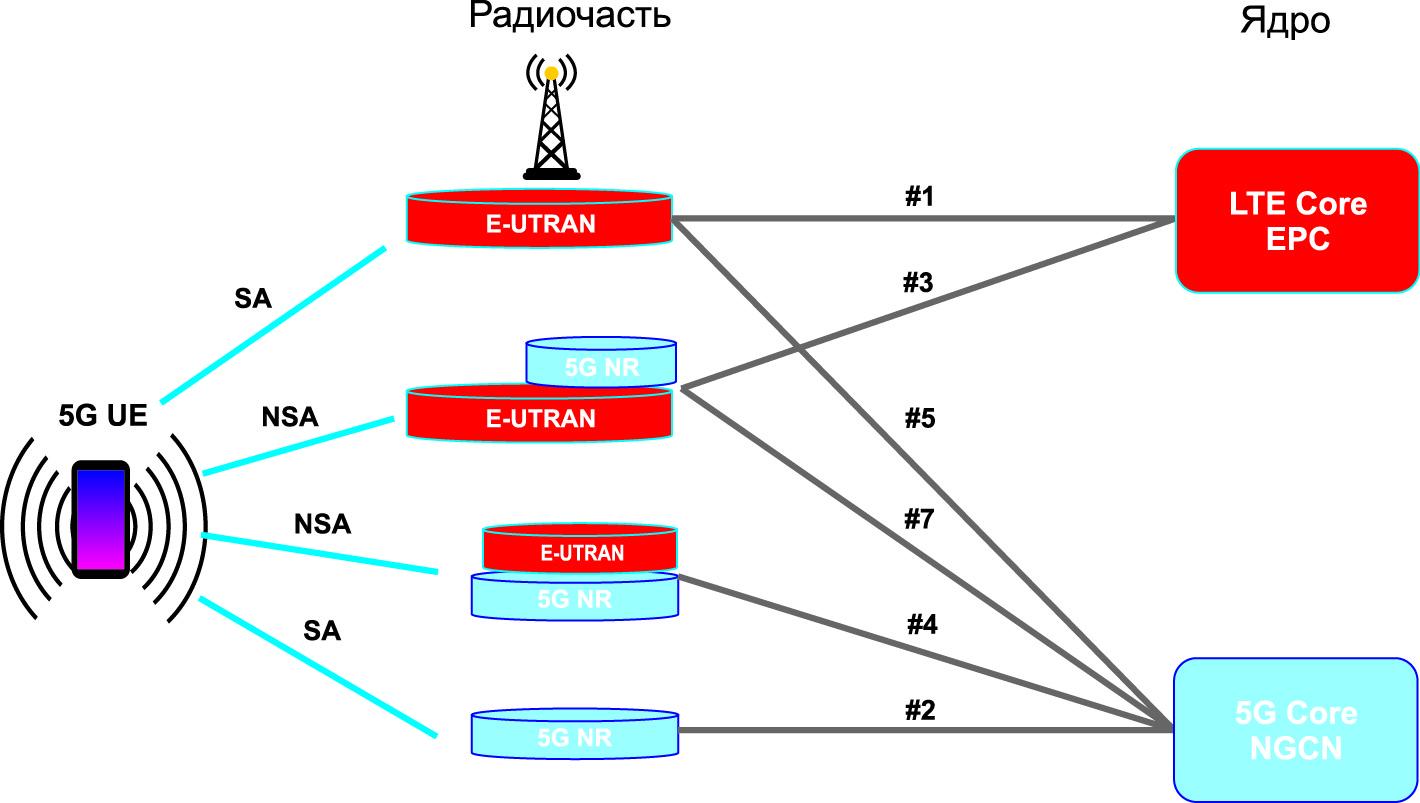 Сценарии построения сети 5G начального и промежуточного периодов