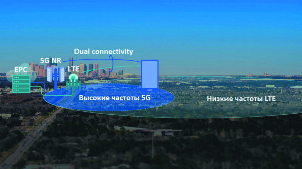 Подключение UE к LTE ng-eNB и 5G gNB в режиме EN-DC