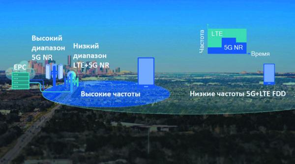 Расширение зоны покрытия 5G за счет низких частот LTE (DSS)
