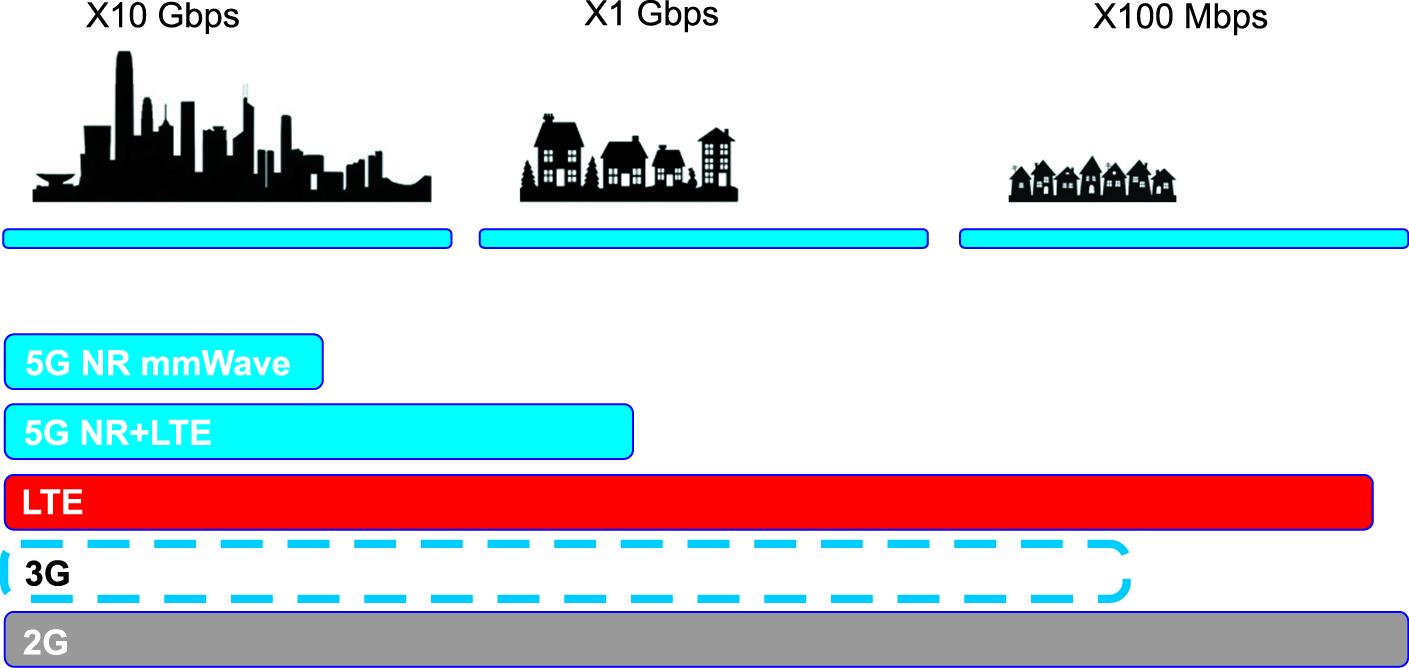 Обобщенная схема покрытия сетями 2G, LTE и 5G до 2025 года