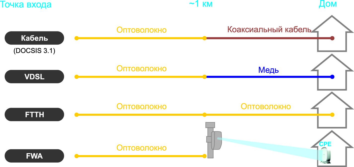 FWA и проводные/оптоволоконные подключения на «последней миле»