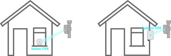 CPE внутри дома (Indoor CPE) и настенный (Outdoor CPE)