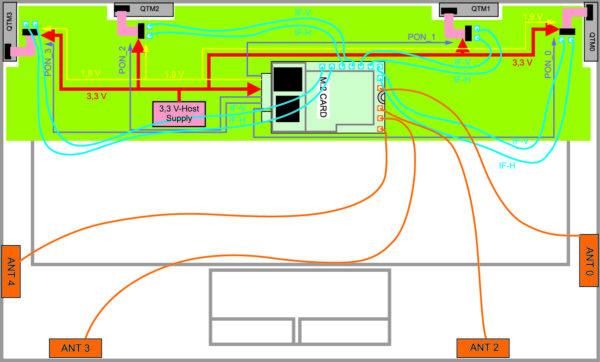 Подключение четырех sub6G-антенн и четырех модульных антенн к модулю 5G на плате устройства
