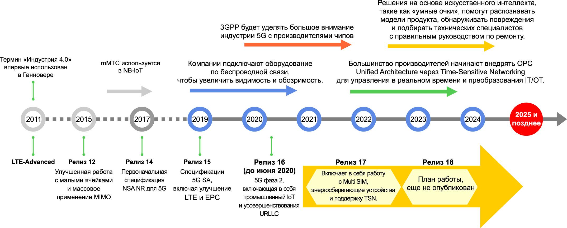 Этапы внедрения промышленных сетей 5G по данным консорциума 3GPP. Источник: ABI Research