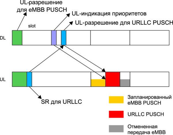 Приоритет каналов связи и передача данных без предварительного подтверждения (релиз 16)