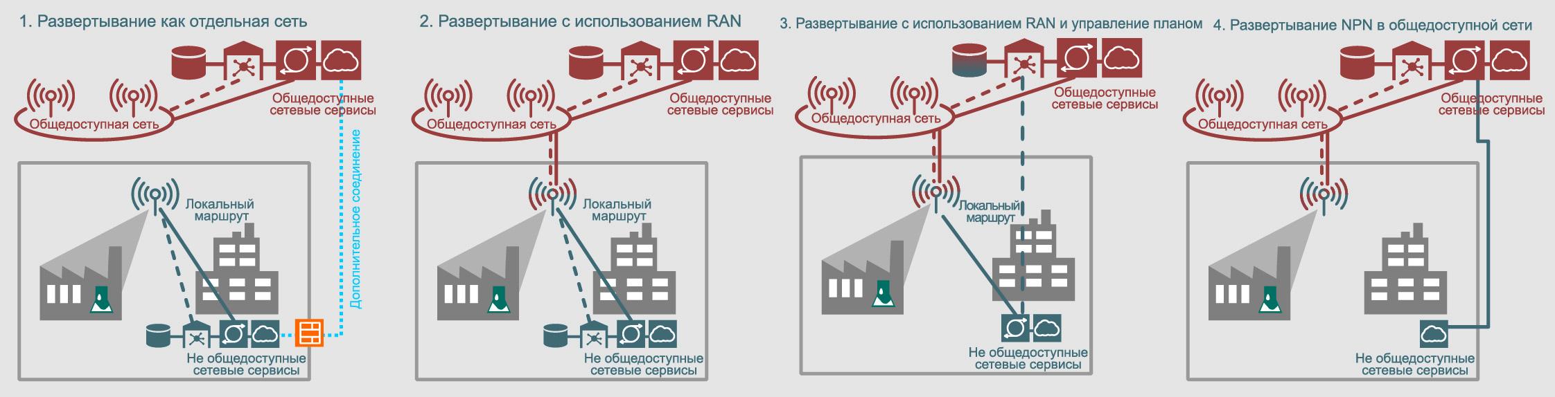Варианты развертывания промышленных сетей 5G. Источник: 5G-ACIA