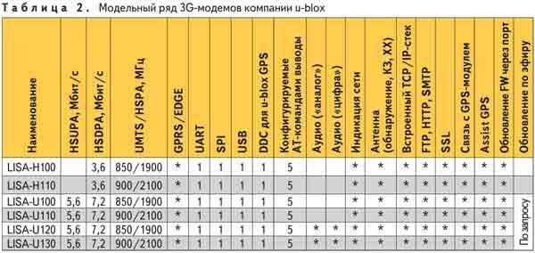 Таблицаю. модельный ряд 3G-модемов компаниии u-blox