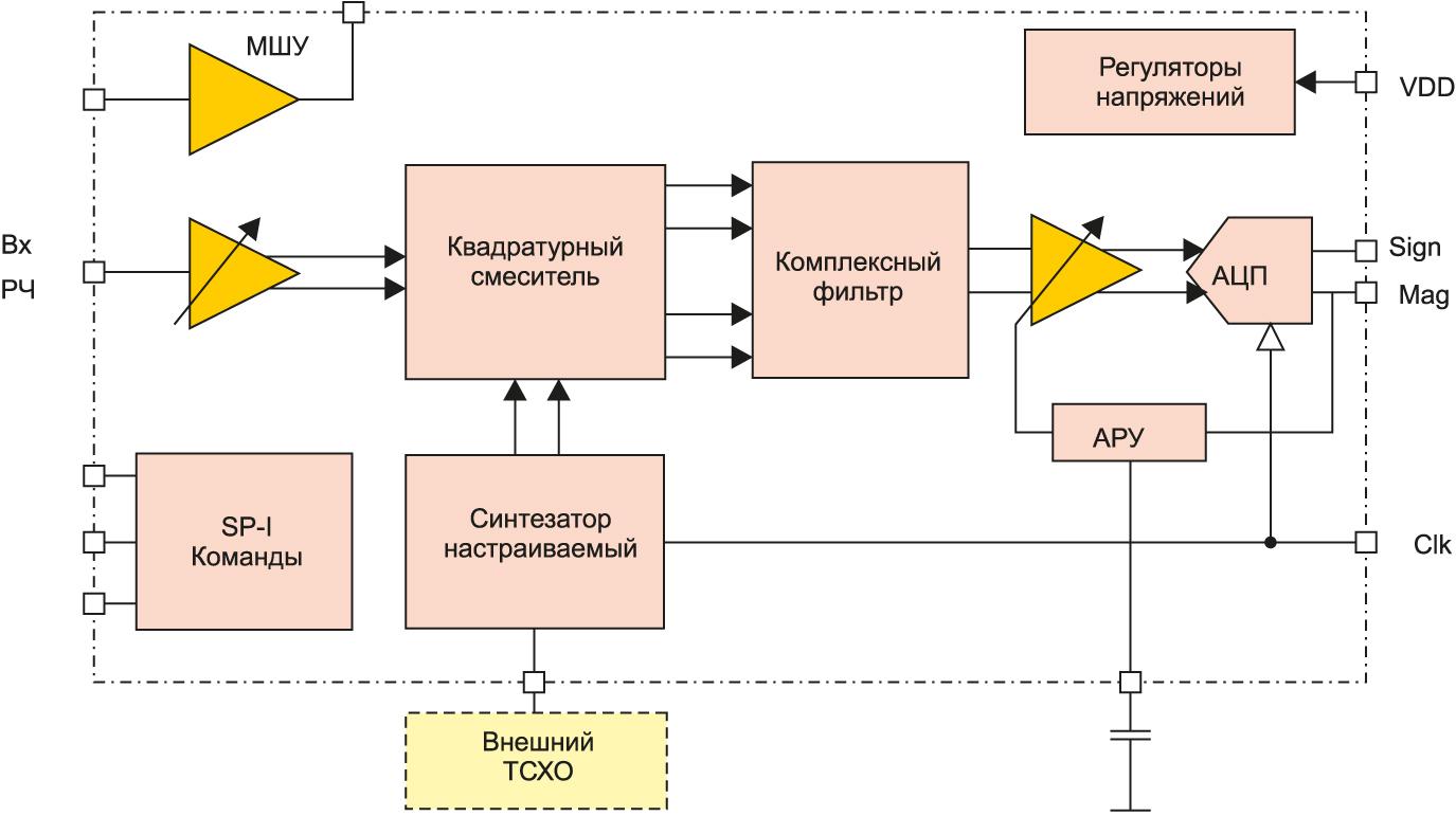 Блок-схема радиочастотного преобразователя