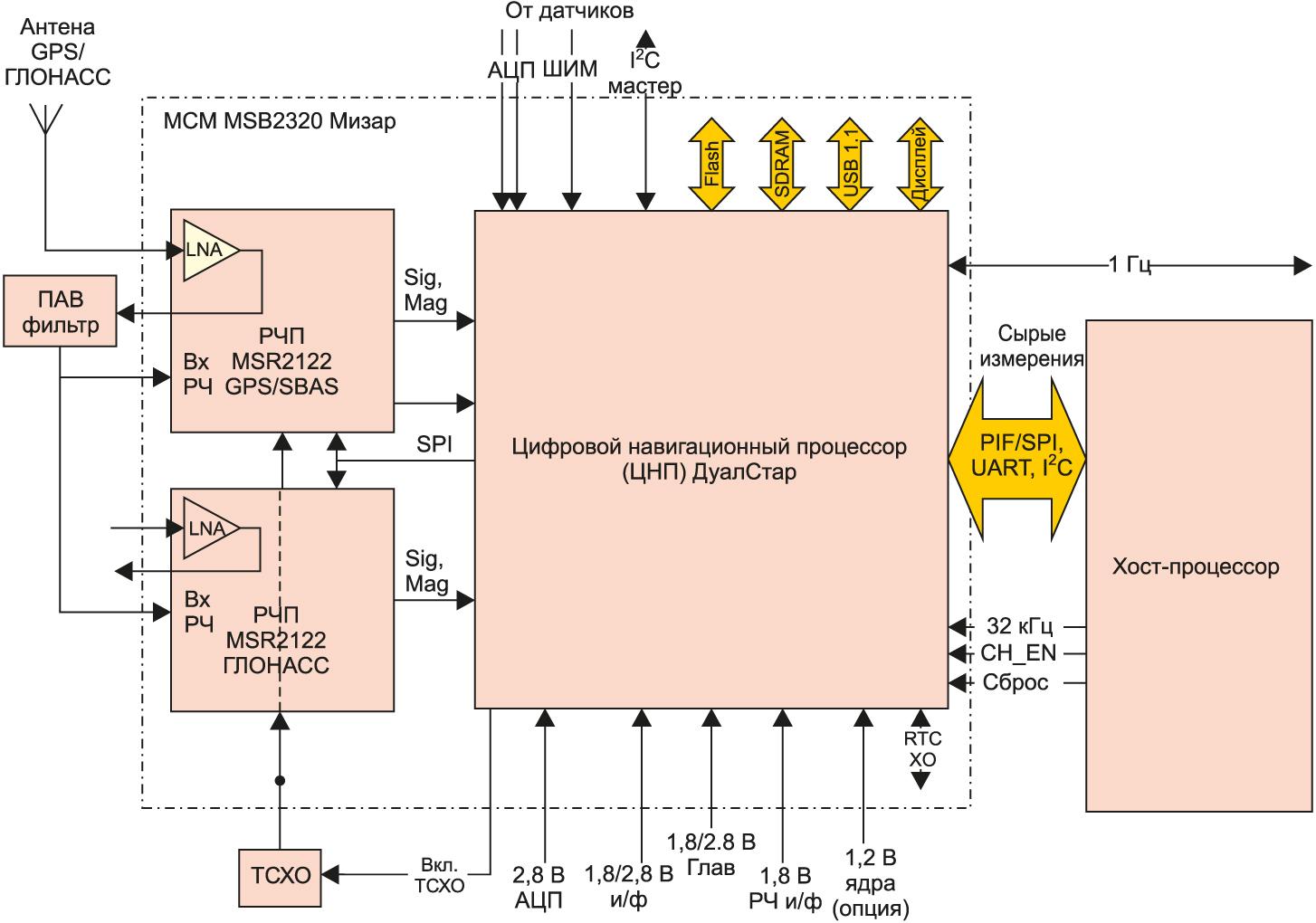 Блок-схема МСМ host-based варианта приемника