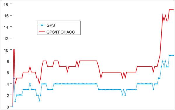 Количество сигналов КА СРНС GPS и GPS+ГЛОНАСС, принимавшихся при проезде тоннеля